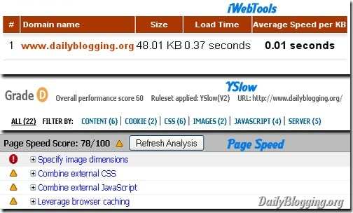 DailyBlogging Page-Load Stats