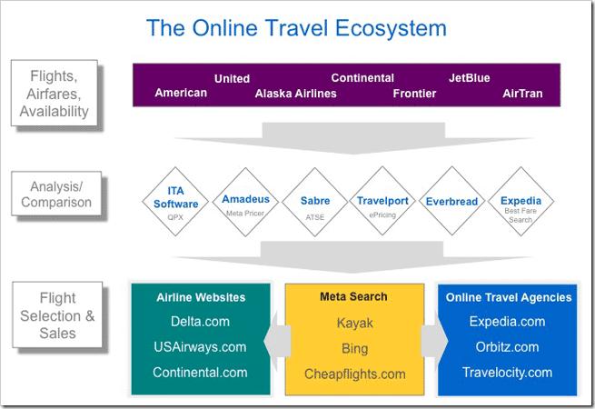 Online Travel Ecosystem