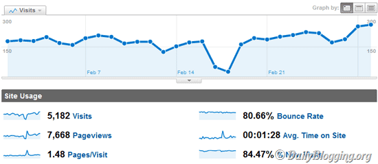 Traffic Stats for February 2011