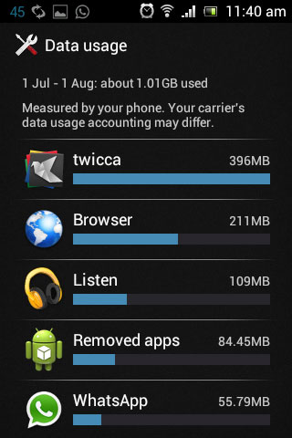 Apps Data Usage on Android